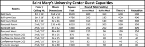 University Center Room Capacities
