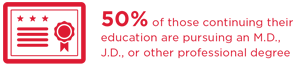 50% of those continuing their education are pursing an M.D., J.D. or other professional degree