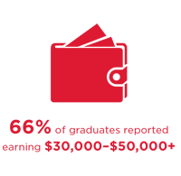 66% of graduates reported earning $30,000-$50,000+
