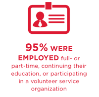 95% were employed full- or part-time, continuing their education, or participating in a volunteer service organization